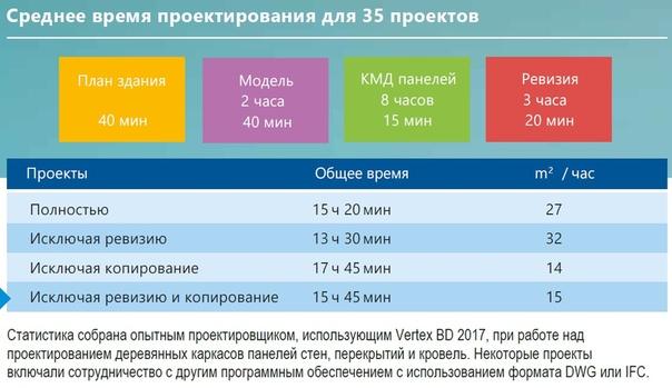 Оценка скорости проектирования в Вертекс